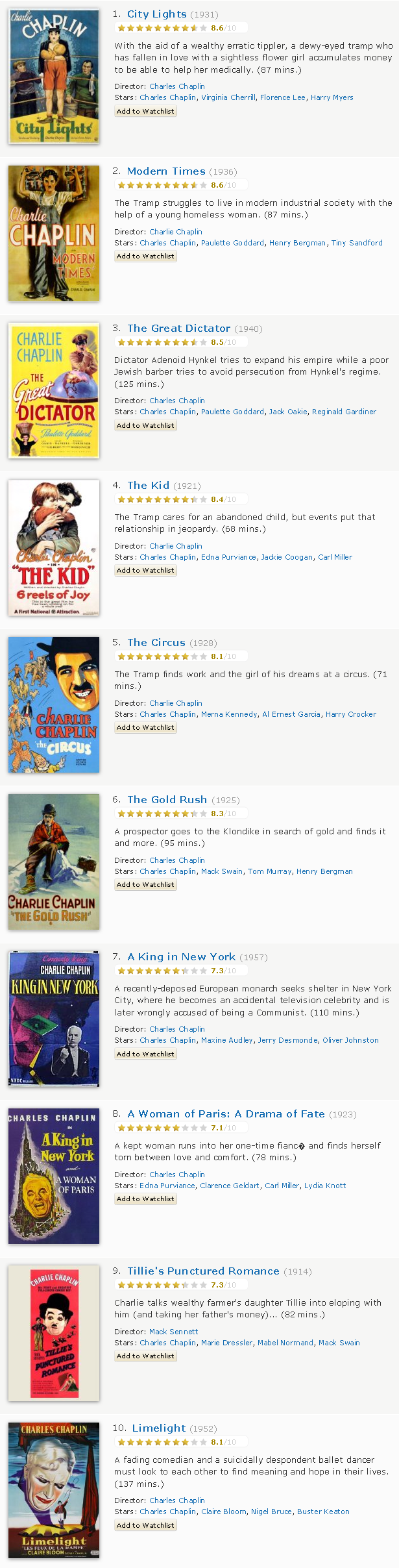 Charlie Chaplin's Top 10 Films as rated by IMDB